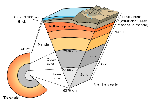 Earth-cutaway-schematic-english